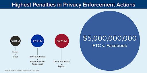 FTC fines